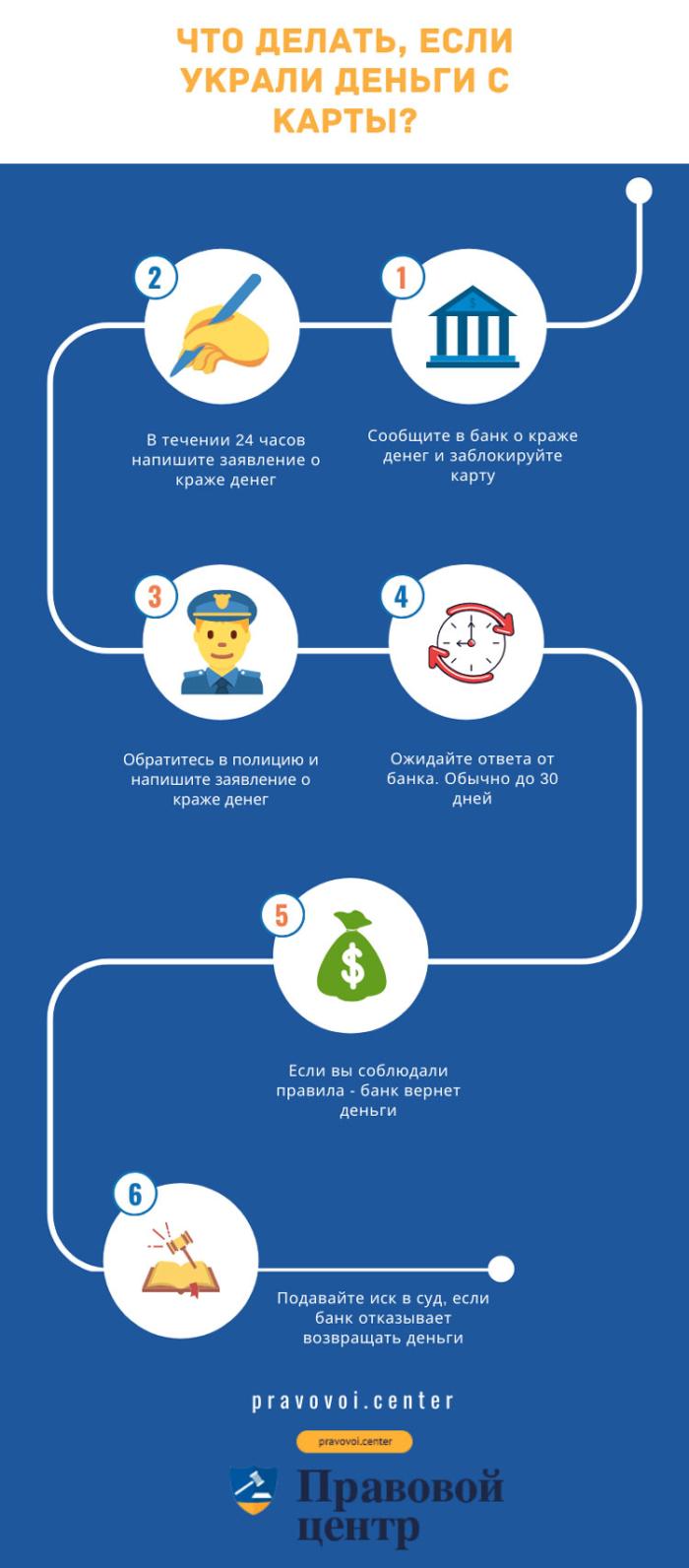 Инфографика: порядок действий при краже денег с карты